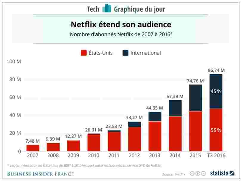 GRAPHIQUE DU JOUR: Netflix se développe grâce à l'international