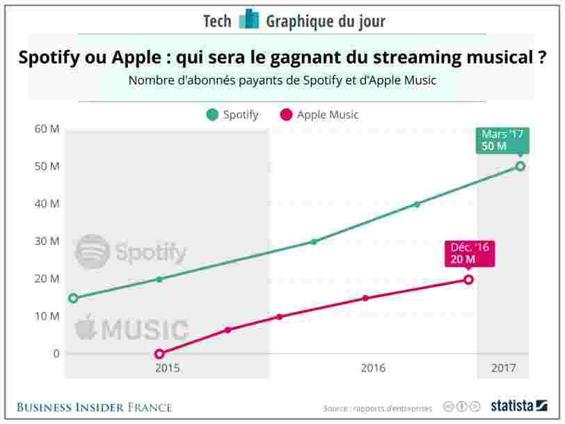 GRAPHIQUE DU JOUR: Spotify garde son avantage sur Apple Music