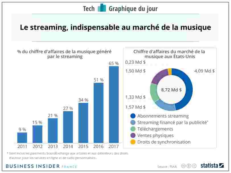 GRAPHIQUE DU JOUR: Spotify a eu raison de parier sur le streaming il y a 12 ans — et il n'y a pas de retour en arrière possible