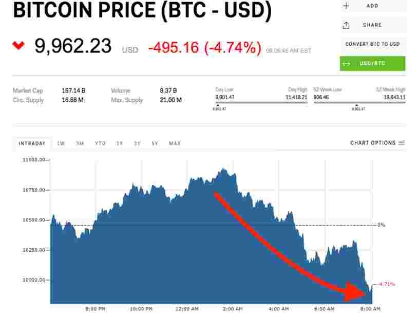 Le bitcoin a replongé sous les 10.000$