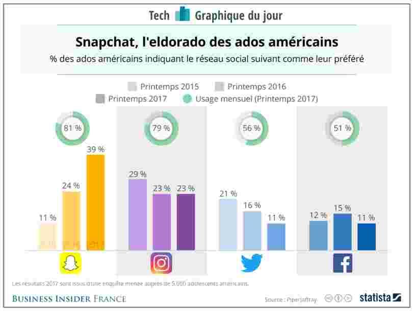 GRAPHIQUE DU JOUR: Snapchat reste l'appli préférée des ados américains devant Instagram