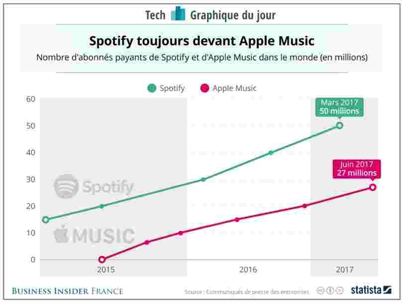 GRAPHIQUE DU JOUR: Spotify devance toujours Apple Music et c'est un problème pour le HomePod