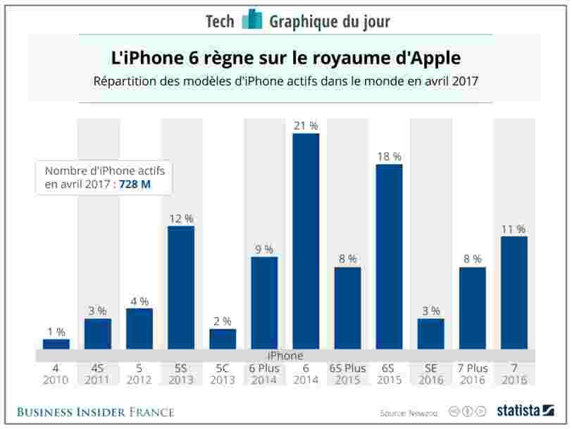 GRAPHIQUE DU JOUR: Il y a plein de propriétaires d'iPhone qui auront besoin d'une nouvelle version bientôt