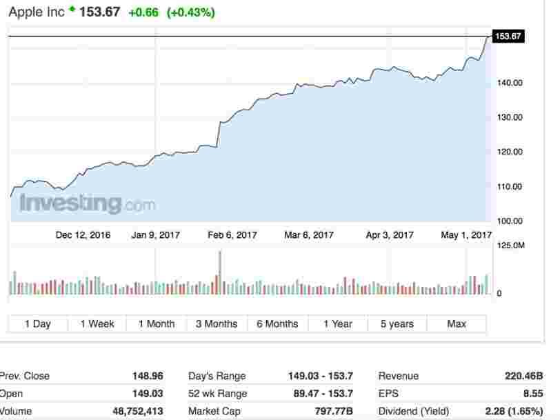 La valorisation boursière d'Apple dépasse 800 Mds$ — et bat son propre record