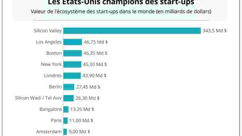GRAPHIQUE DU JOUR: Londres est le seul écosystème européen de startups à rivaliser avec les villes américaines