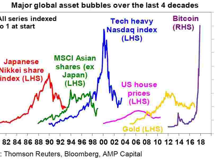 GRAPHIQUE: Le bitcoin face aux autres principales bulles d'actifs depuis 1980