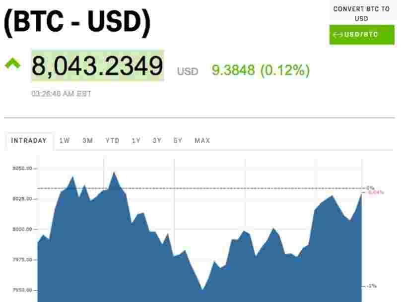Le bitcoin passe la barre des 8000$
