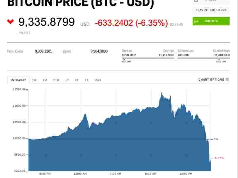 Le cours du bitcoin traverse de folles turbulences depuis qu'il a franchi le seuil des 10.000$