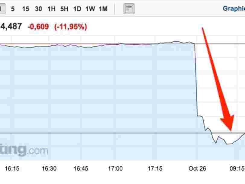 Nokia chute en Bourse après la publication de ses résultats du T3 —le titre s'apprête à connaître une dure journée