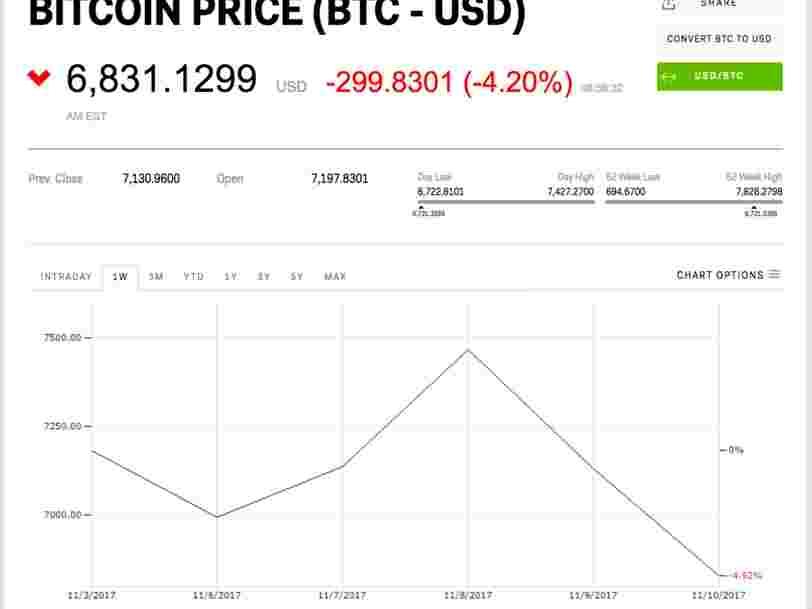 Le bitcoin a perdu 1000$ de sa valeur en 2 jours
