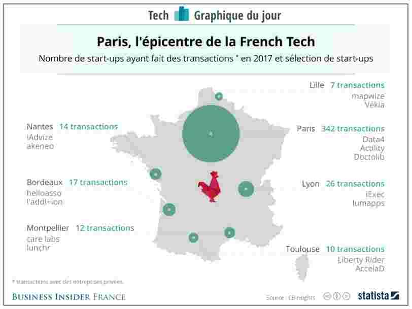 GRAPHIQUE DU JOUR: La France peut compter sur plusieurs villes pour développer son écosystème de startups — mais l'une d'elles reste l'épicentre de la French Tech