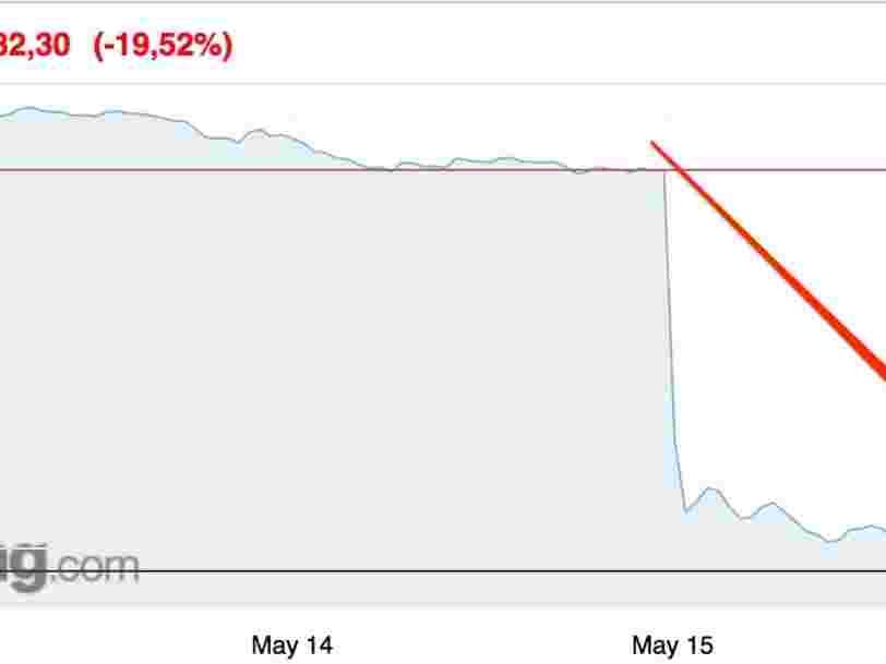 La maison-mère de Free s'effondre en Bourse et perd 2Mds€ en une seule séance