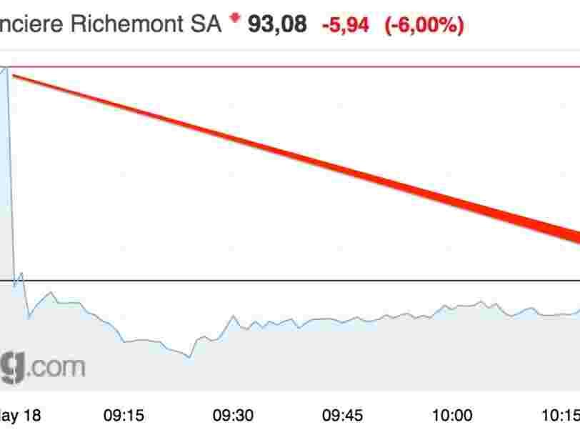 Le propriétaire de Cartier chute en Bourse car il peine toujours à séduire les millennials