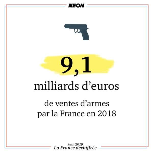 La France a vendu pour 9,1 milliards d'euros d'armes en 2018