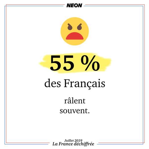 55 % des Français râlent souvent