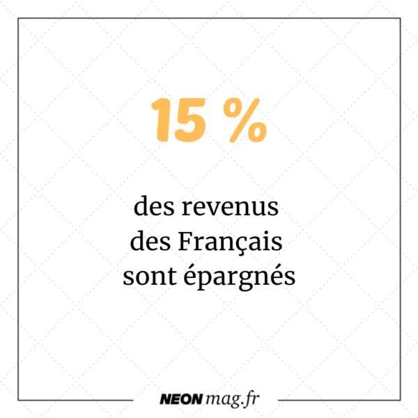 Les Français épargnent 15% de leurs revenus