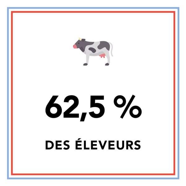 62,5 % des éleveurs français ont repris l'exploitation de leurs parents