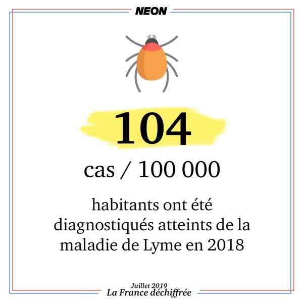 104 cas pour 100 000 habitants: c'est la proportion de gens atteints par la maladie de Lyme en 2018