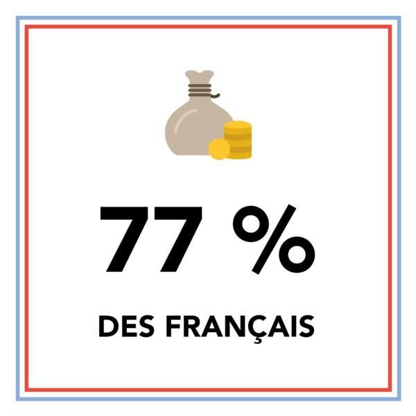 77 % des Français sont favorables à un rétablissement de l'ISF