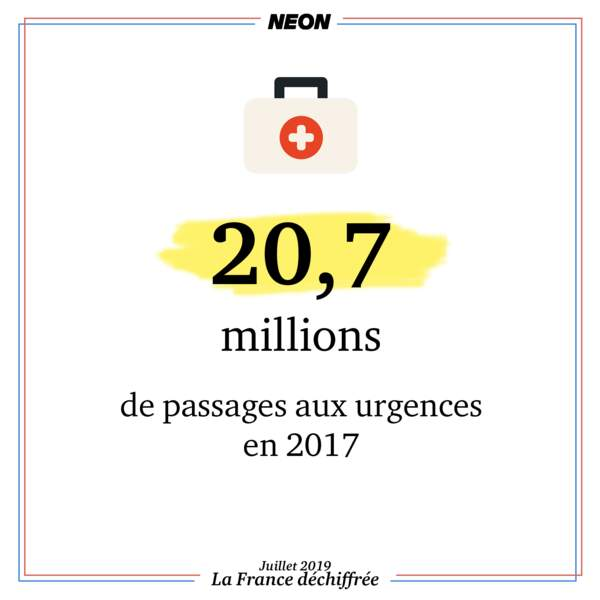 20,7 millions de passages aux urgences en 2017