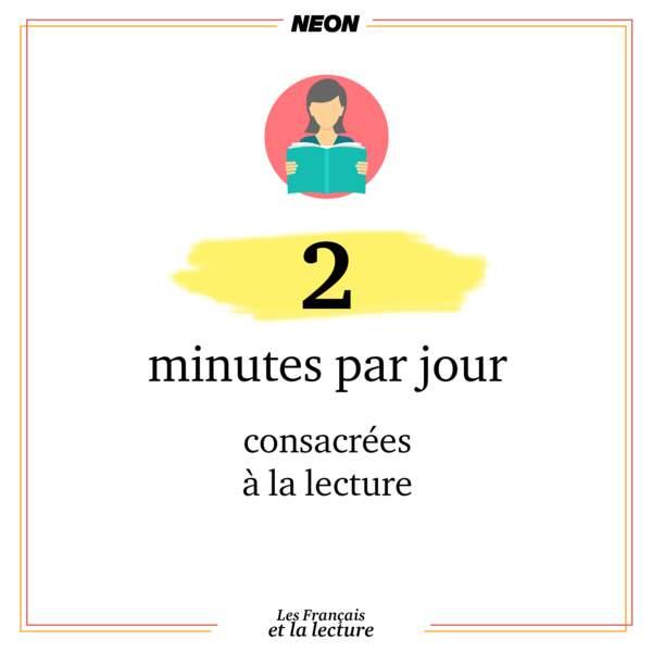 2 minutes : la moyenne française de lecture quotidienne
