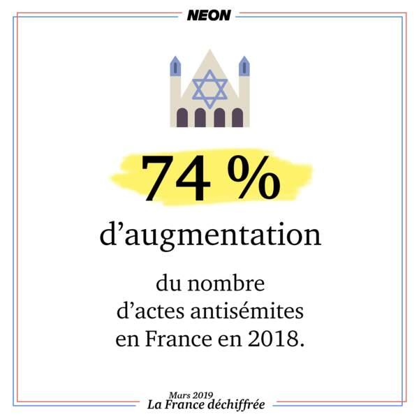 74 % d'augmentation du nombre d'actes antisémites en France en 2018