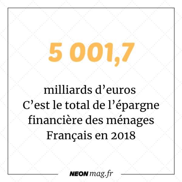 5001,7 milliards d'euros. C'est le total de l'épargne financière des ménages Français en 2018