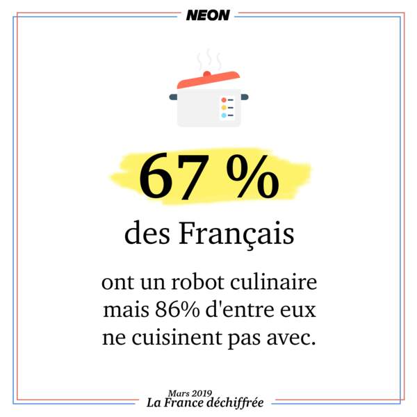 67 % des Français ont un robot culinaire mais 86 % d'entre eux ne cuisinent pas avec