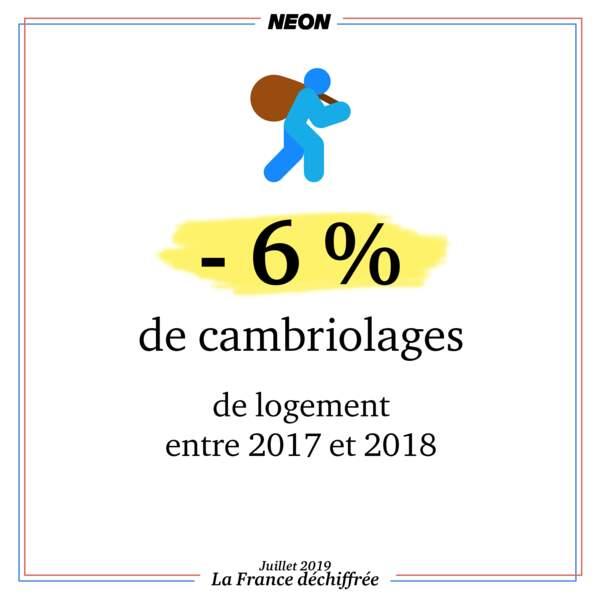 - 6 % de cambriolages de logement entre 2017 et 2018