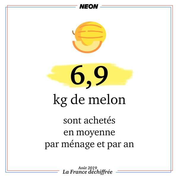 6,9 kg de melon sont achetés par ménage et par an
