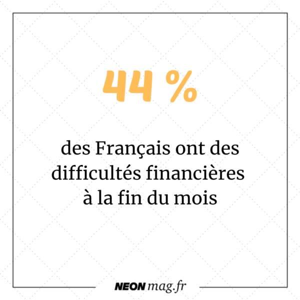 44% des français ont des difficultés financières à la fin du mois. 17% sont à découvert chaque mois