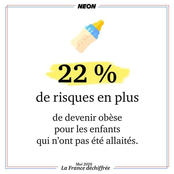 22 % de risques en plus de devenir obèse pour les enfants qui n'ont pas été allaités