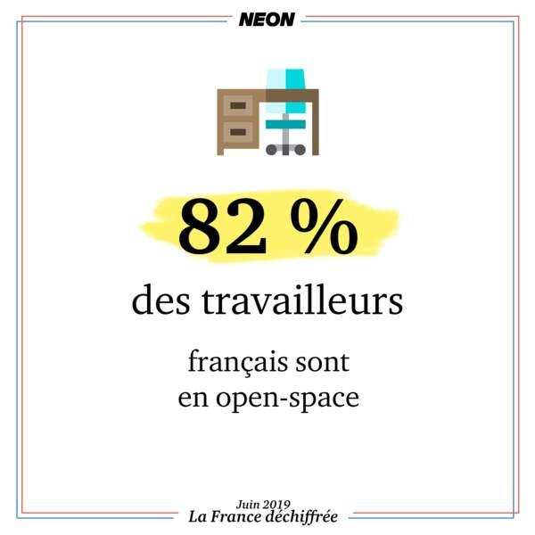 82 % des travailleurs sont en open-spaces