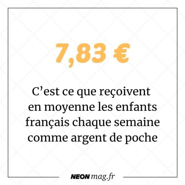 7,83 euros : c'est ce que reçoivent en moyenne les enfants français chaque semaine comme argent de poche
