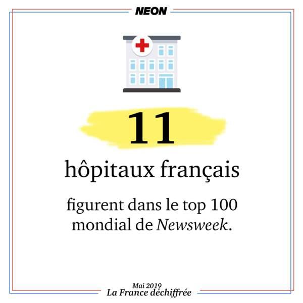 11 hôpitaux français figurent dans le top 100 mondial de Newsweek