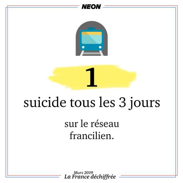 1 suicide tous les 3 jours sur le réseau francilien