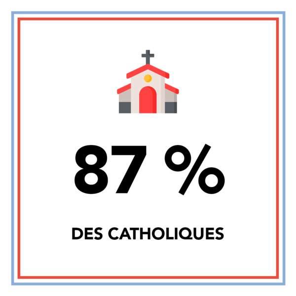 87 % des catholiques sont favorables à une commission d'enquête parlementaire sur les abus sexuels dans l'Eglise