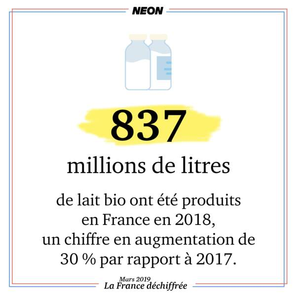 837 millions de litres de lait bio ont été produits en France en 2018.