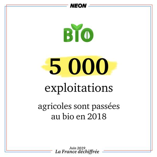 5 000 exploitations agricoles ont abandonné engrais de synthèse et produits phytosanitaires en 2018