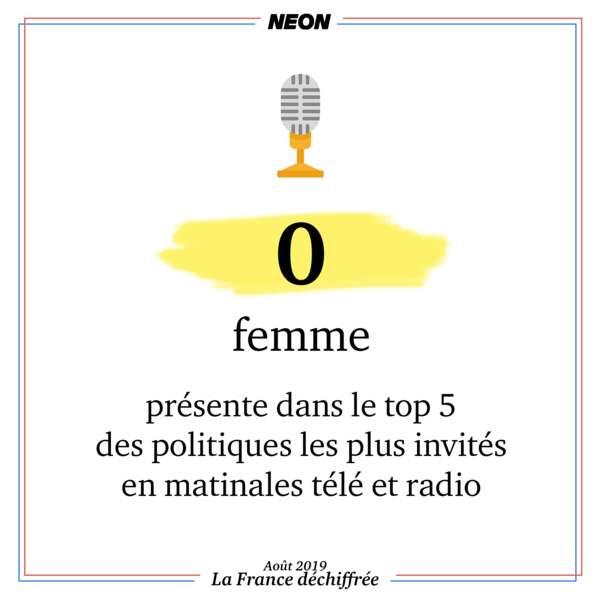 0 femme présente dans le top 5 des invités politiques des matinales télé et radio