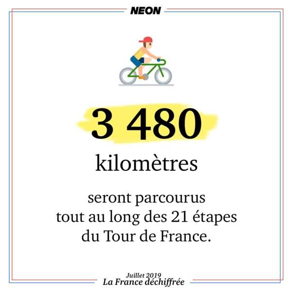 3 480 kilomètres seront parcourus tout au long des 21 étapes du Tour de France