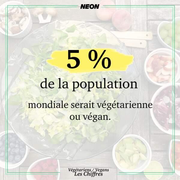 5 % de la population mondiale serait, de fait, végétarienne ou végan