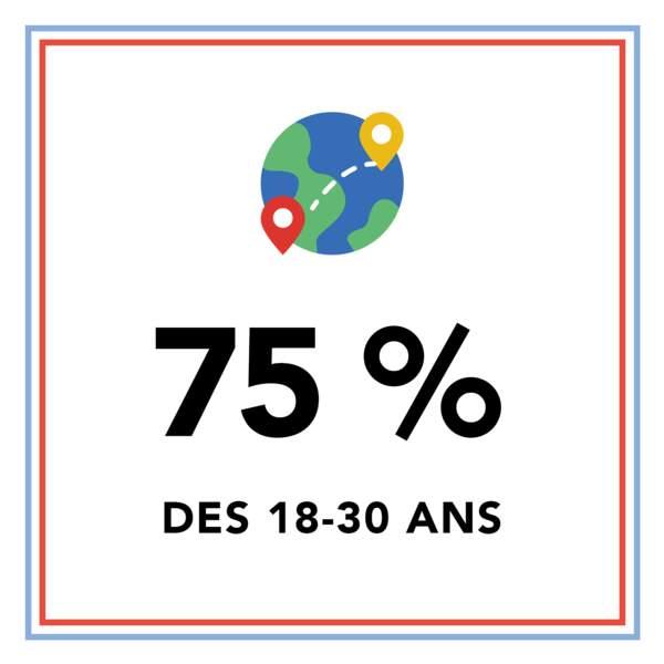 75% des 18-30 ans rêvent de partir à l'étranger pour une longue durée