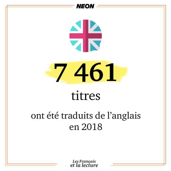 7 461 titres ont été traduits de l'anglais en 2018