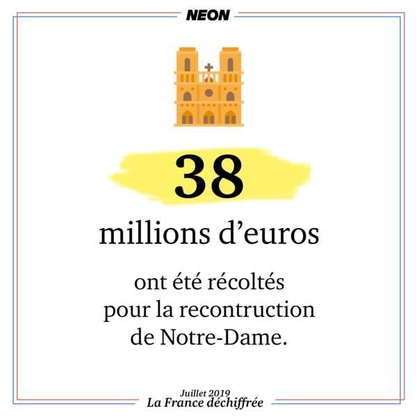 38 millions d'euros ont été récoltés pour la reconstruction de Notre-Dame