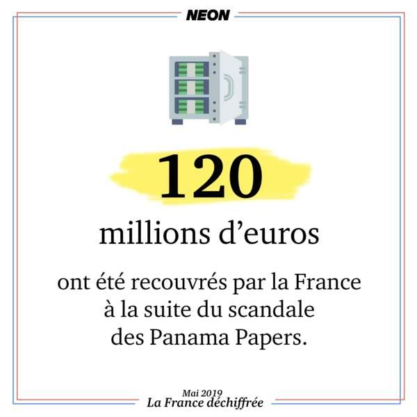 120 millions d'euros ont été recouvrés par la France à la suite du scandale des Panama Papers