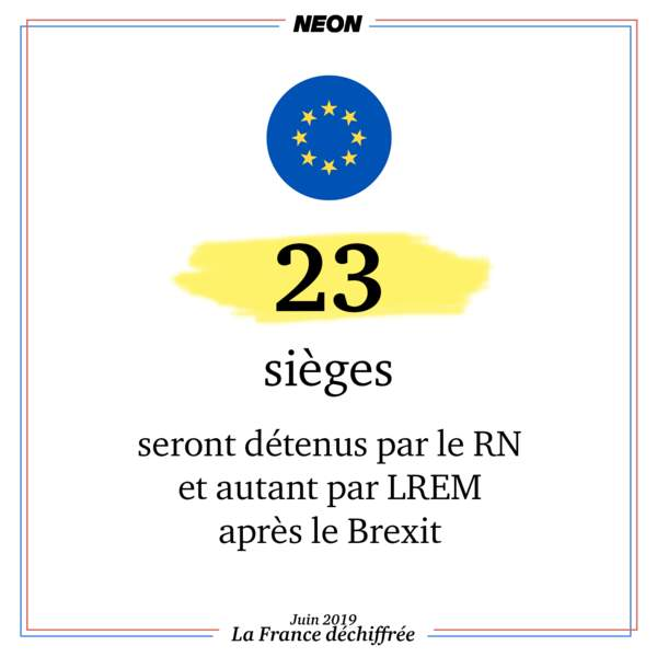 23 sièges européens seront détenus par le RN et autant par LREM après le Brexit