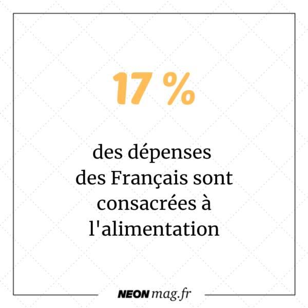 Les Français consacrent 17% de leur dépenses à l'alimentation