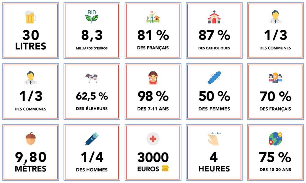 Data : 15 chiffres incroyables sur la France d'aujourd'hui