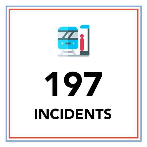 197 incidents ferroviaires ont eu lieu en 2018